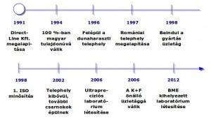 timeline_dl